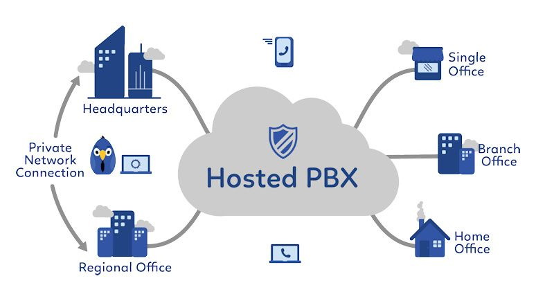 Switching to a Hosted PBX