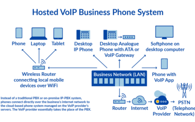 Can a Hosted PBX Really Scale With My Business?